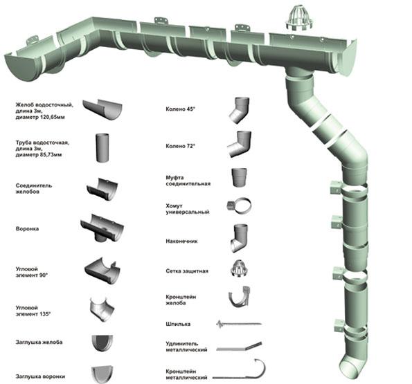 Водосточная система docke монтаж
